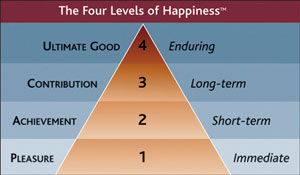 four levels of happiness