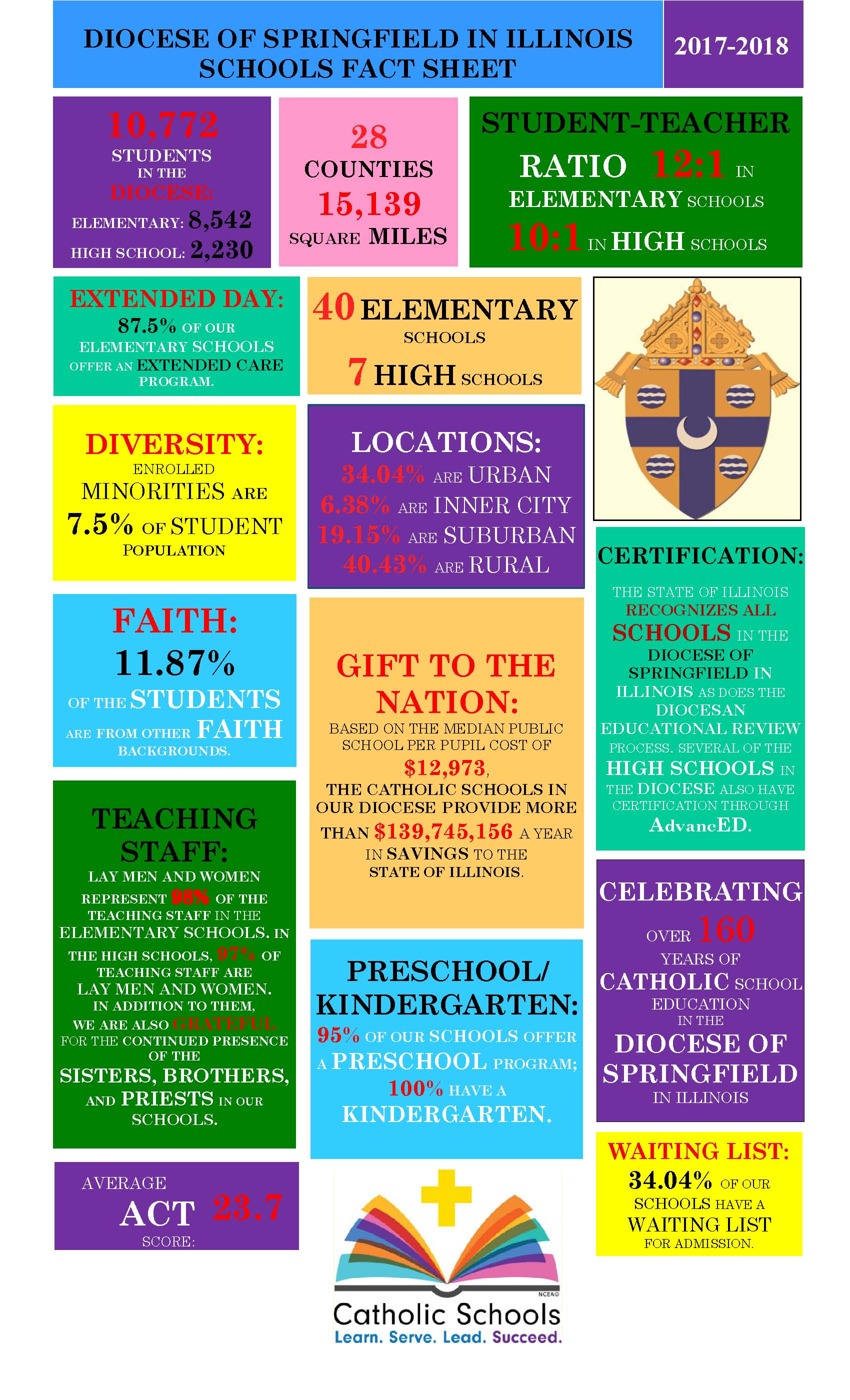 About our schools diocese of springfield in illinois 2017 2018 fact sheet color block 1betcityfo Choice Image